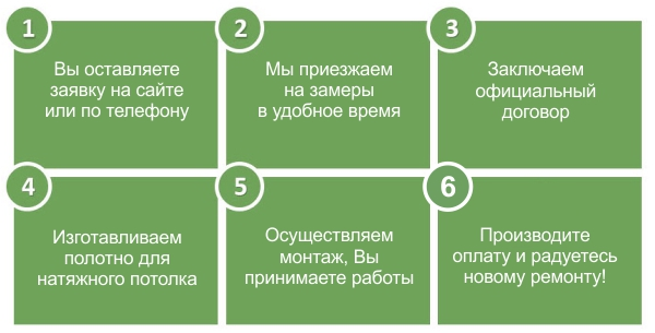 Натяжные потолки в Ульяновске этапы работы с клиентом
